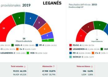 El apoyo de Cs mantiene a Llorente (PSOE) en la Alcaldía de Leganés