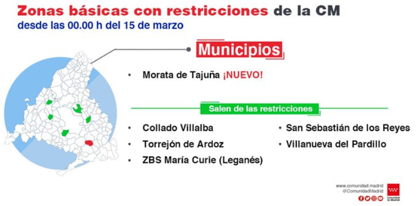 Levantamiento de restricciones de la ZBS Marie Curie